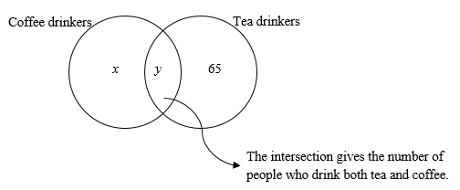 Overlapping sets i drinking something only tea only coffee or both the number of members who drink only coffee is asked now we can write these numbers in the diagram ccuart